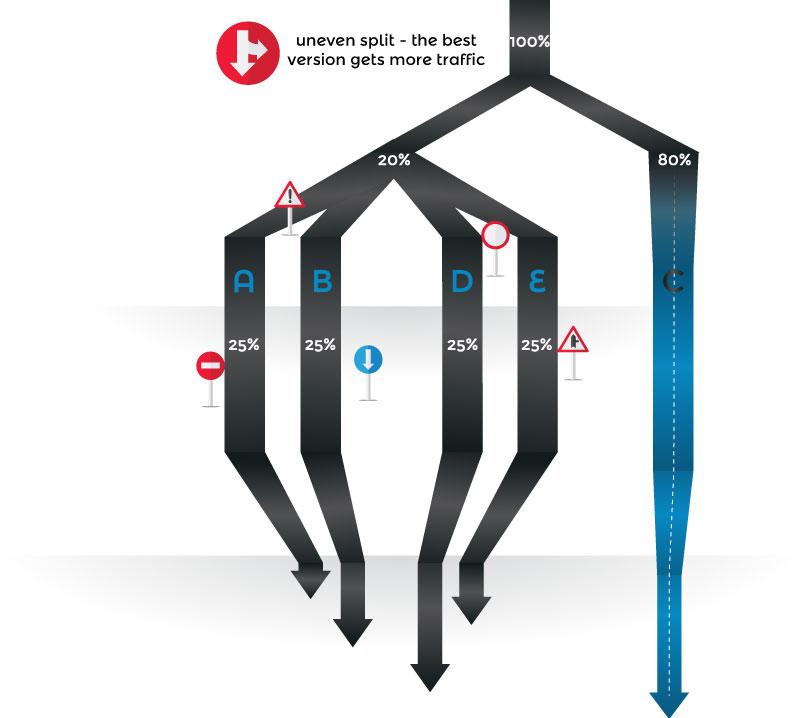 JulienRio.com: A/B testing is dead, long live A/B testing!