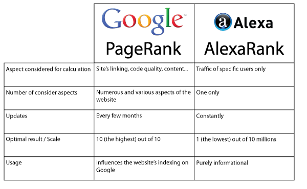 JulienRio.com: PageRank and AlexaRank: the secrets on internet ranking