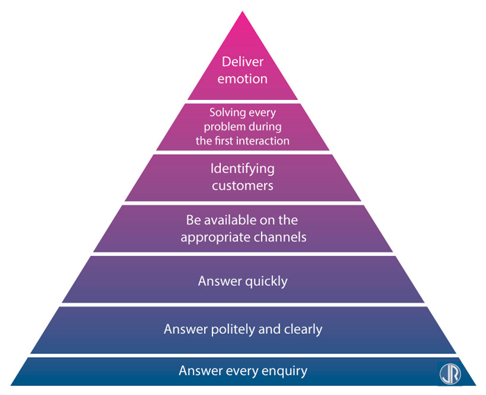 JulienRio.com - Maslow Hierarchy of Needs for Customer Care