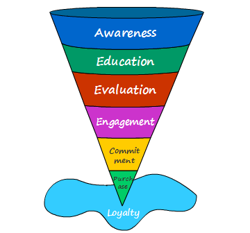 JulienRio.com: How  Sales Funnels  Can Help You  Predict the Future
