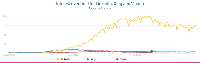 Google trends - interest for linkedin viadeo xing