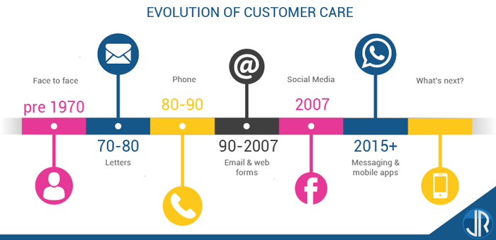 JulienRio.com - The evolution of Digital Customer Care channels