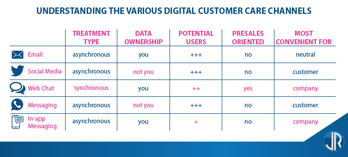 JulienRio.com - Digital Customer Care Channels comparison
