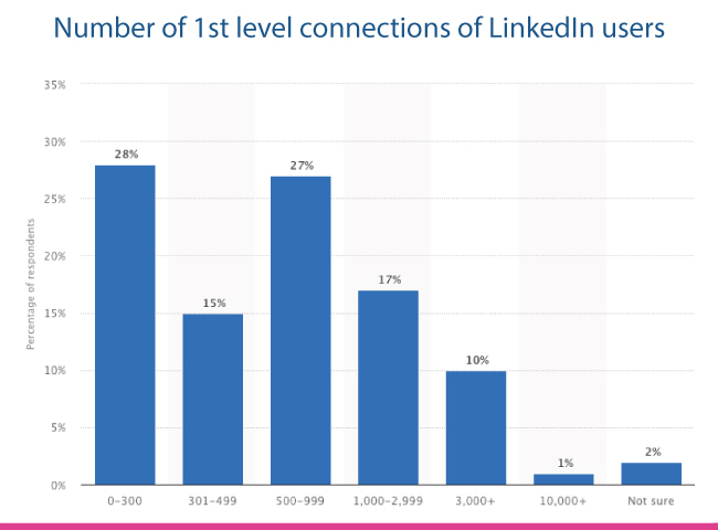 Number of LinkedIn connections per member