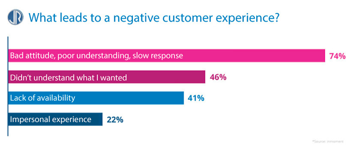 JulienRio.com - Negative Customer Experience Statistics