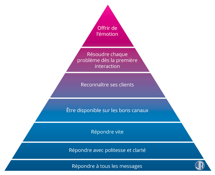 JulienRio.com - Pyramide de Maslow de la Relation Client Francais