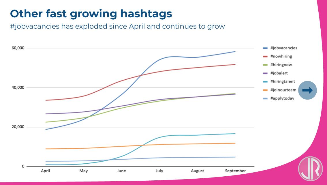 JulienRio.com - Most popular linkedin hashtags WFH
