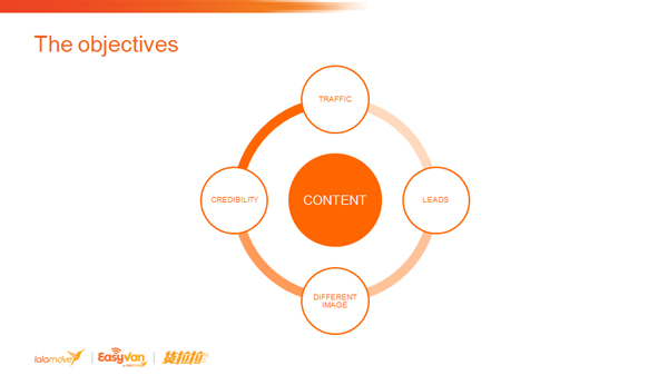 JulienRio.com - Content Generation with lalamove - The Only Path to Long Term Success