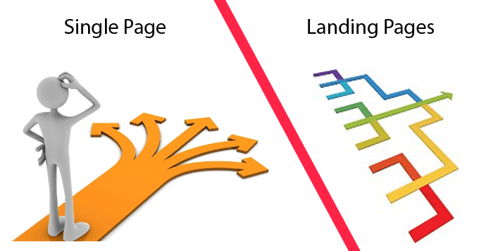 JulienRio.com: Introduction to Landing Pages: 10 steps to targeting the right people with the right pages