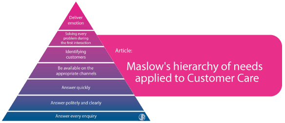 hierarchy of needs maslow customer service