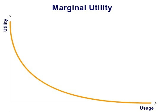 JulienRio.com: Marketing concepts for product development: Product Life Cycle, Death Valley Curve, Marginal Utility