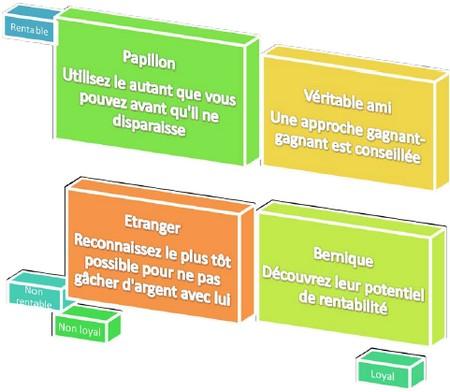 JulienRio.com: La Mauvaise Gestion de la Loyauté Clients