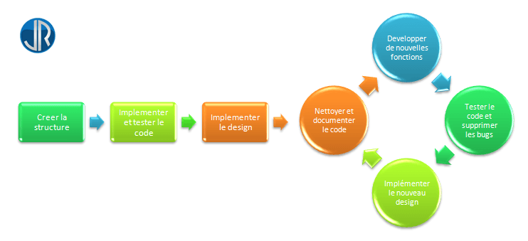JulienRio.com: L'importance d'un protocole de code efficace
